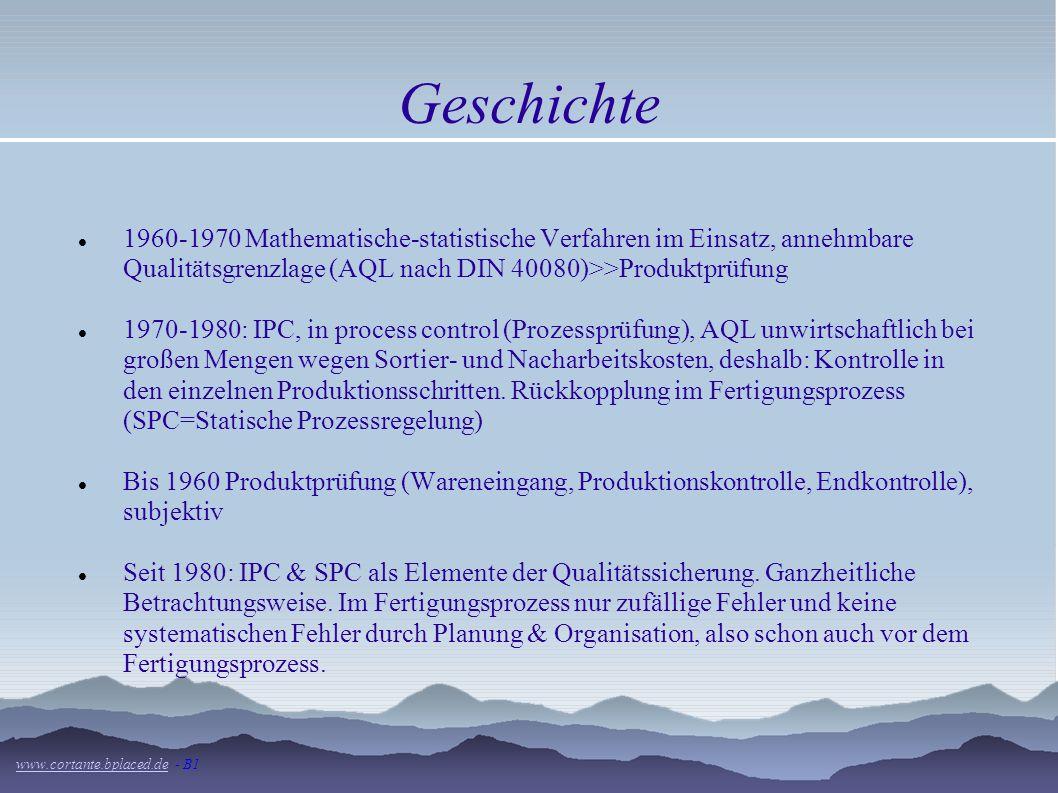 Geschichte1960-1970 Mathematische-statistische Verfahren im Einsatz, annehmbare Qualitätsgrenzlage (AQL nach DIN 40080)>>Produktprüfung.