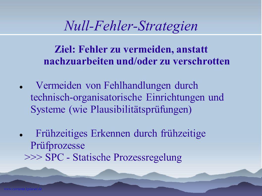 Null-Fehler-Strategien