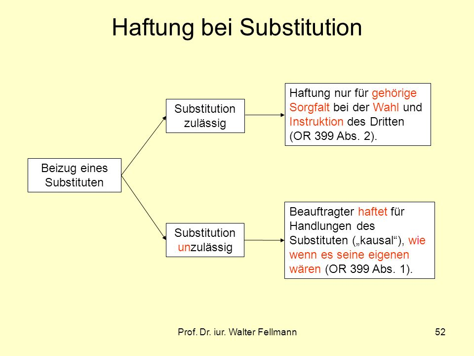 Haftung bei Substitution