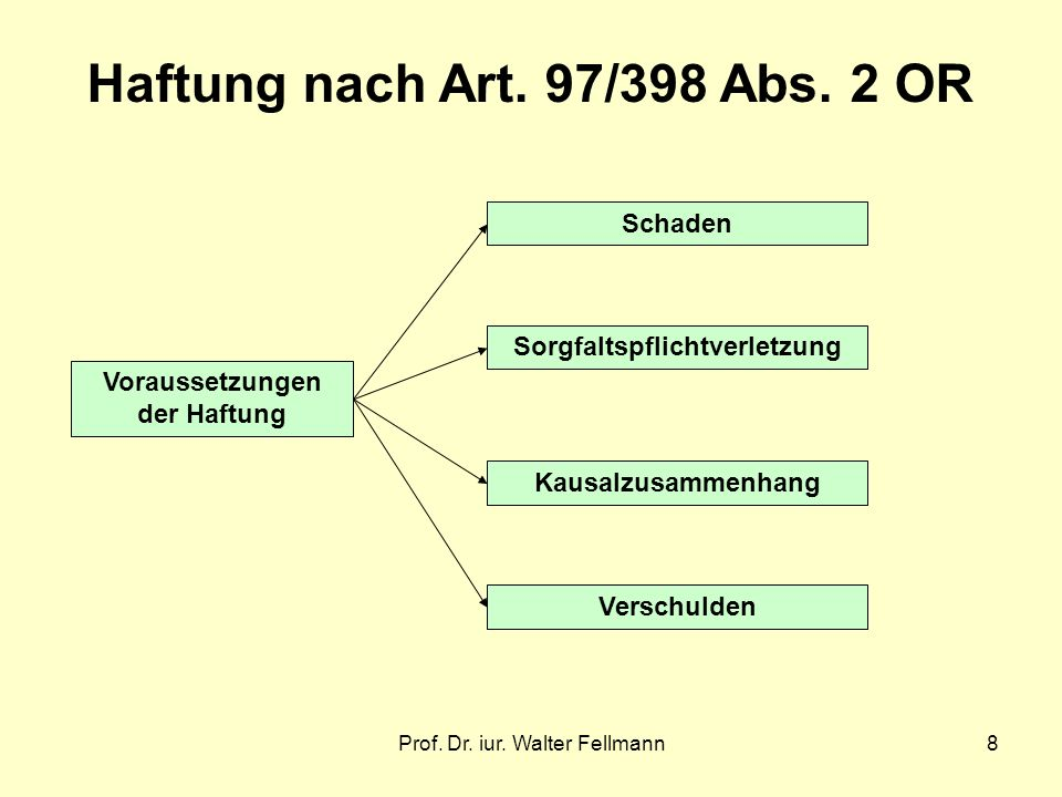 Haftung nach Art. 97/398 Abs. 2 OR