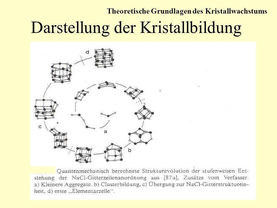 Darstellung der Kristallbildung