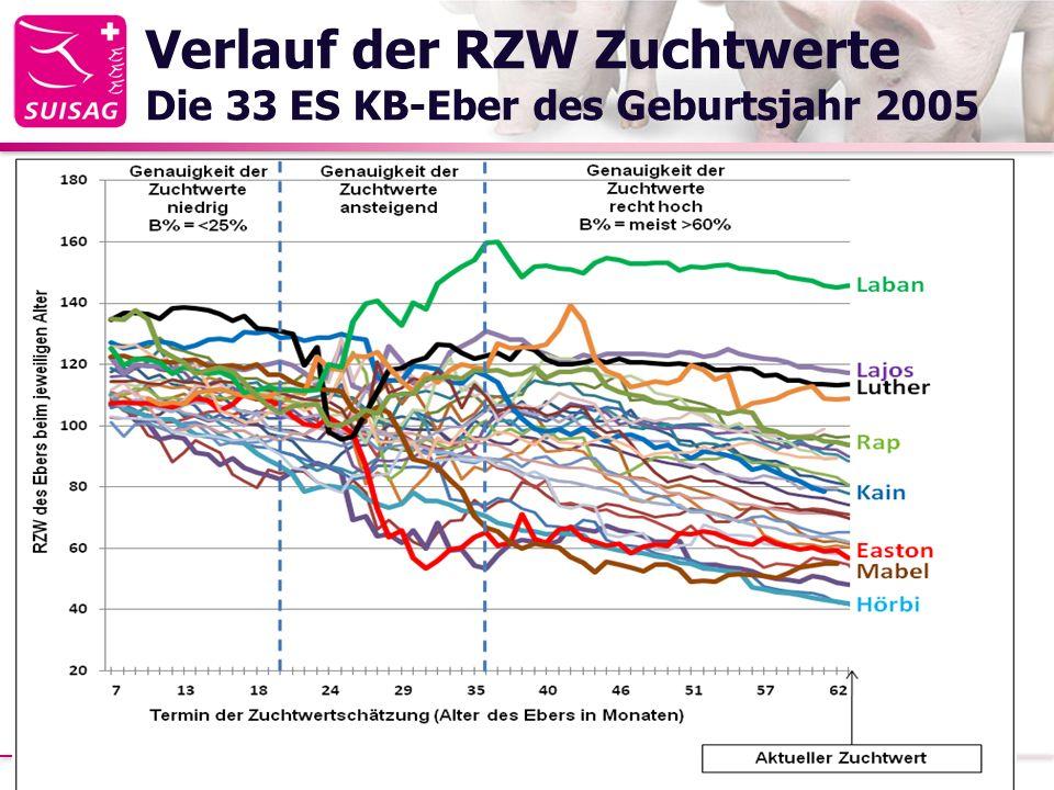 Verlauf der RZW Zuchtwerte Die 33 ES KB-Eber des Geburtsjahr 2005