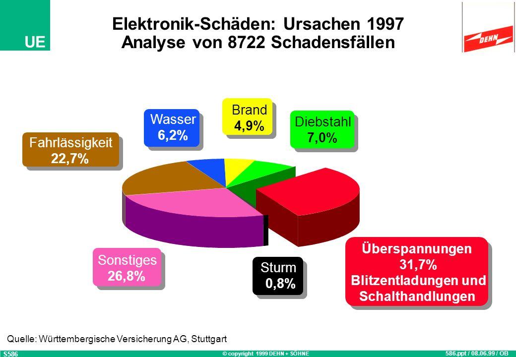 Elektronik-Schäden: Ursachen 1997 Analyse von 8722 Schadensfällen