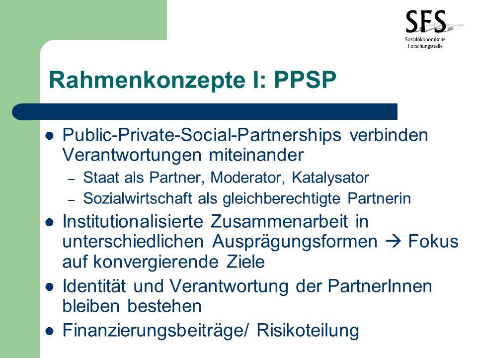 Rahmenkonzepte I: PPSP