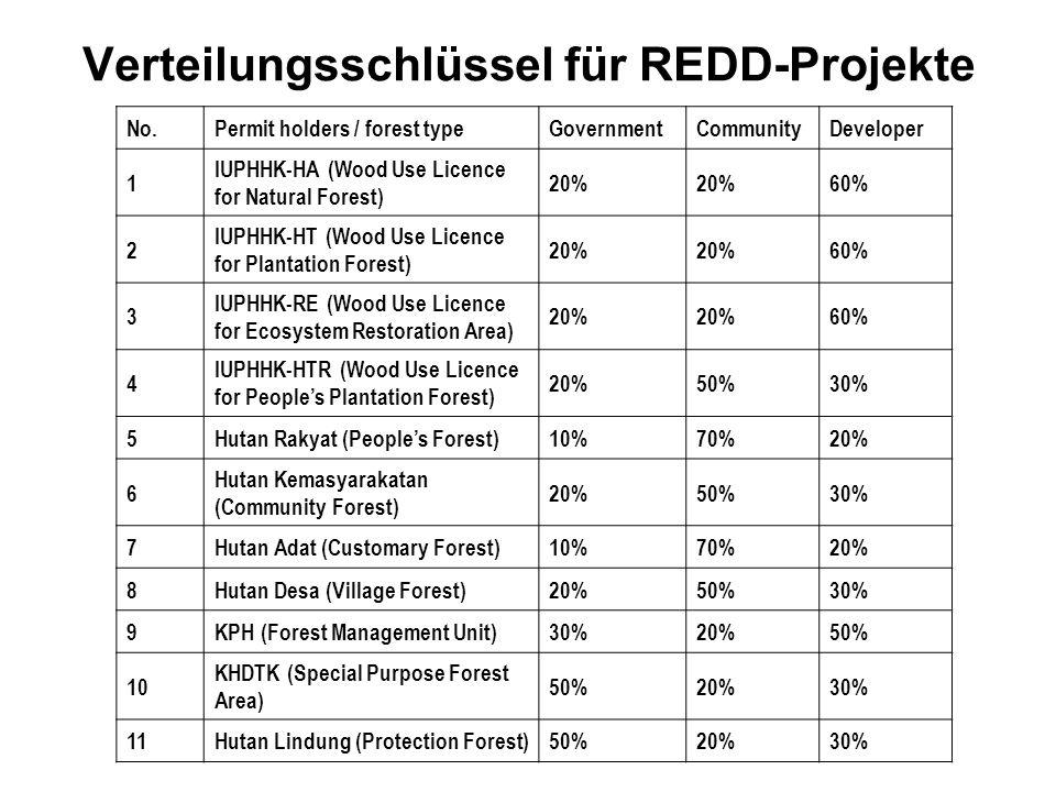 Verteilungsschlüssel für REDD-Projekte