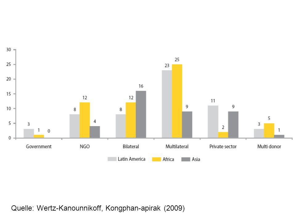 Quelle: Wertz-Kanounnikoff, Kongphan-apirak (2009)