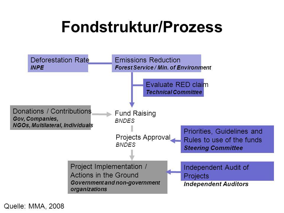 Fondstruktur/Prozess