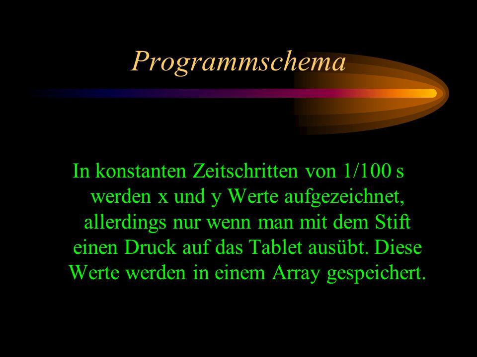 Programmschema