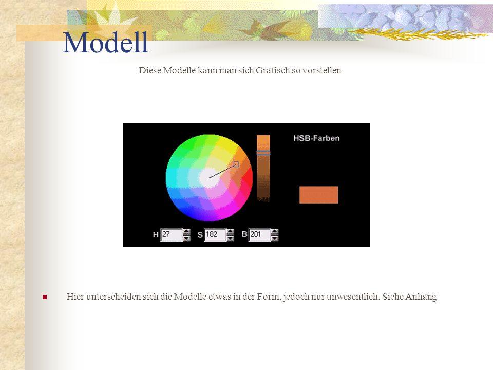 Modell Diese Modelle kann man sich Grafisch so vorstellen