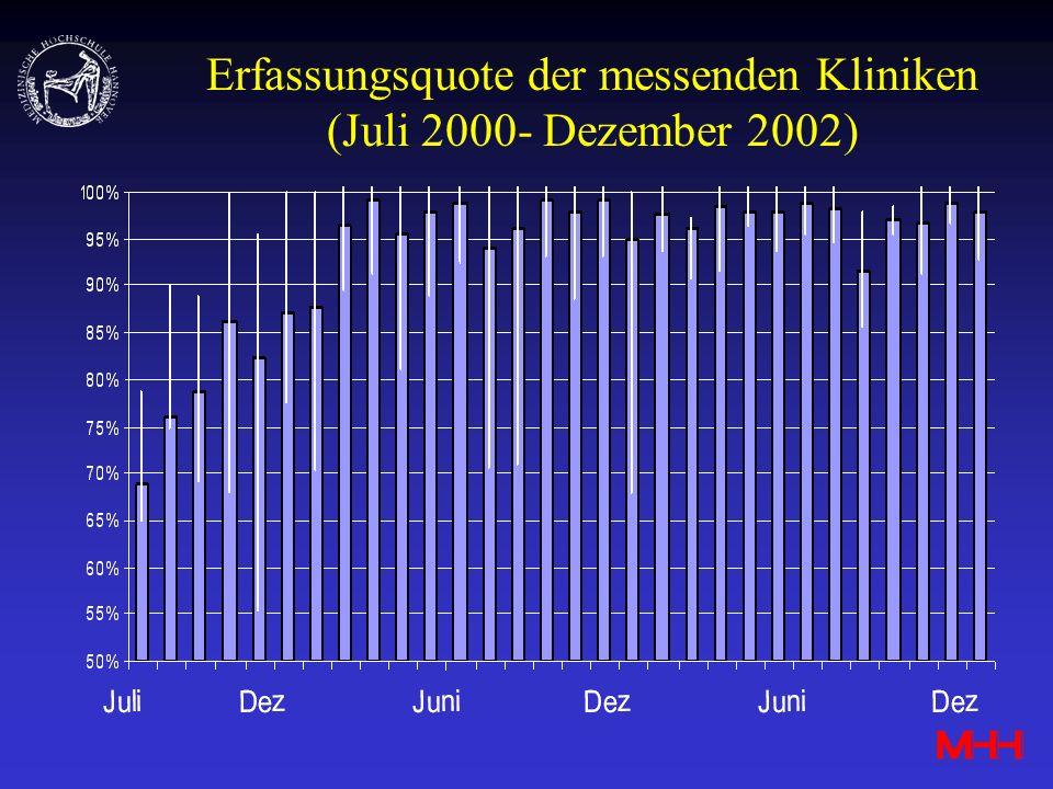 Erfassungsquote der messenden Kliniken