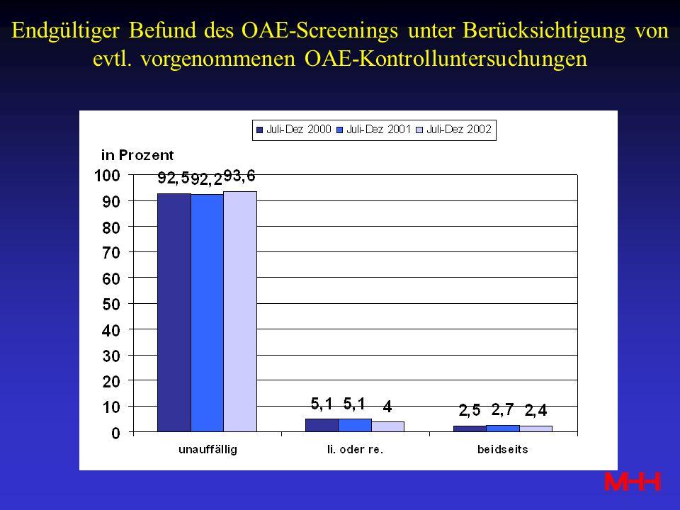 Endgültiger Befund des OAE-Screenings unter Berücksichtigung von evtl