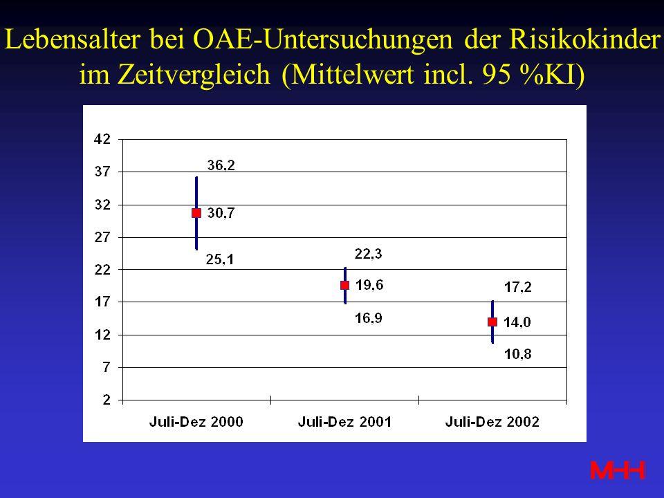 Lebensalter bei OAE-Untersuchungen der Risikokinder