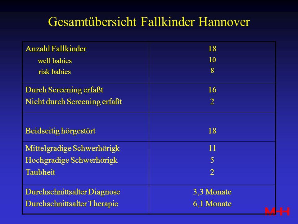Gesamtübersicht Fallkinder Hannover