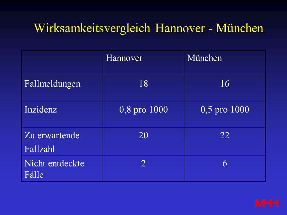 Wirksamkeitsvergleich Hannover - München