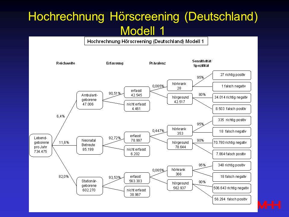 Hochrechnung Hörscreening (Deutschland)