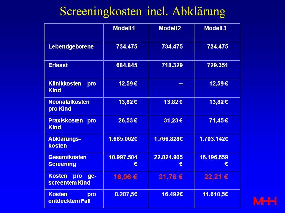 Screeningkosten incl. Abklärung