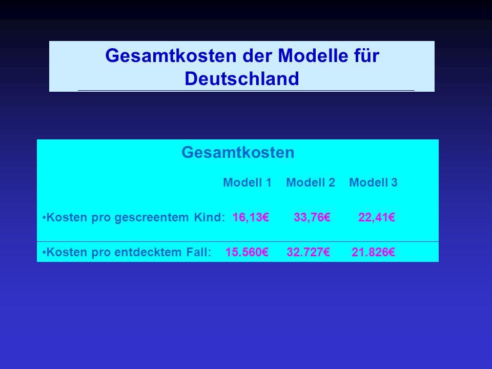 Gesamtkosten der Modelle für Deutschland