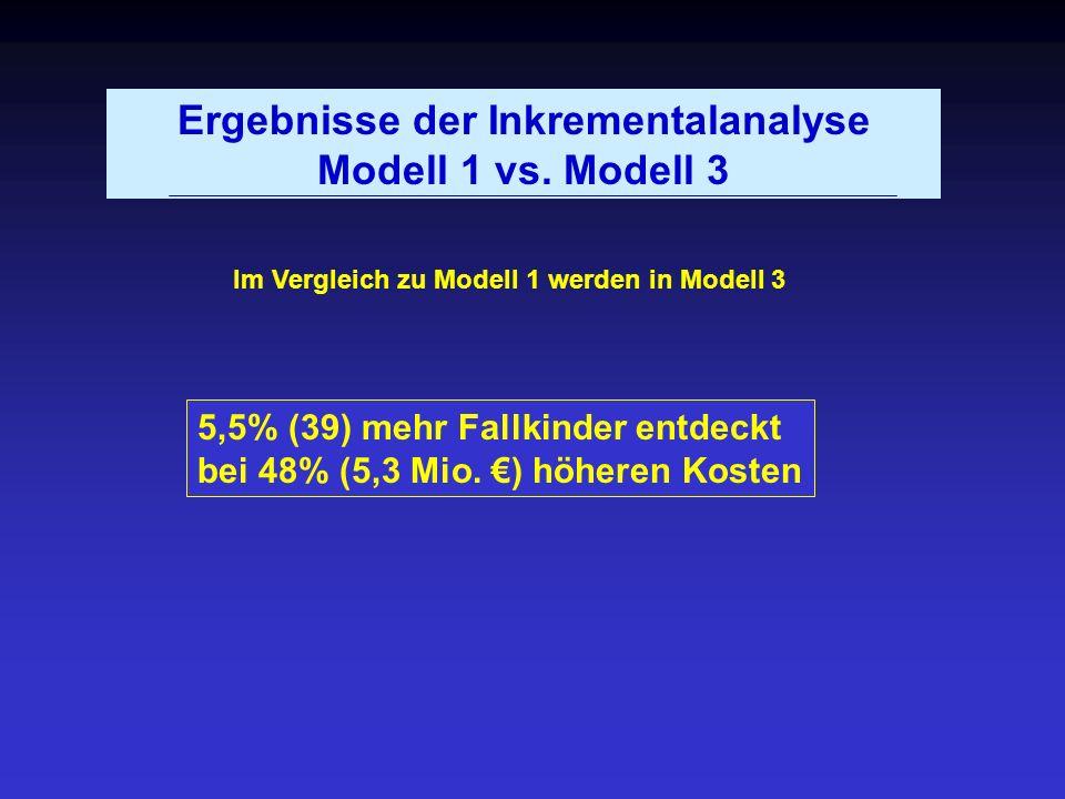 Ergebnisse der Inkrementalanalyse Modell 1 vs. Modell 3