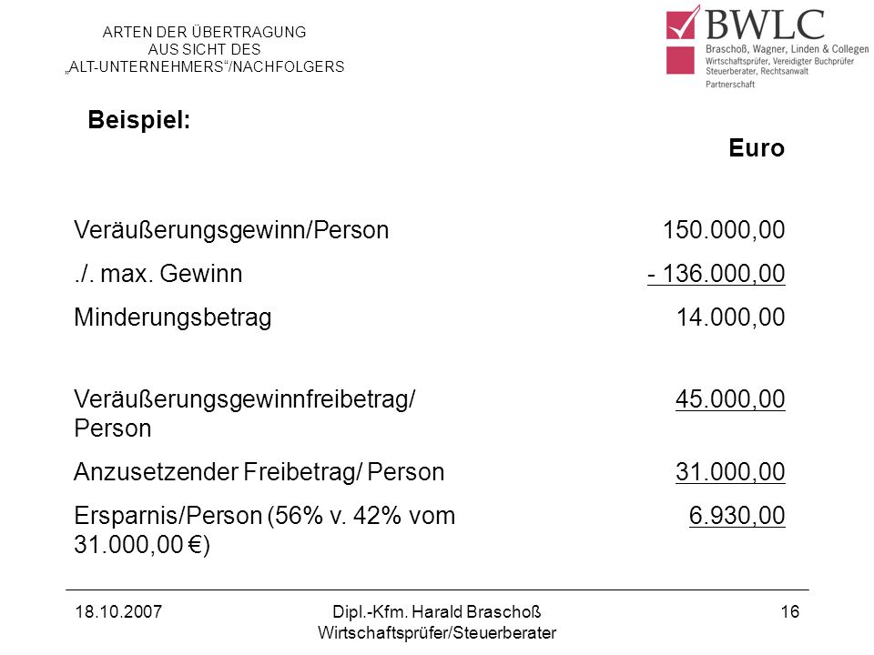 Veräußerungsgewinn/Person 150.000,00 ./. max. Gewinn - 136.000,00
