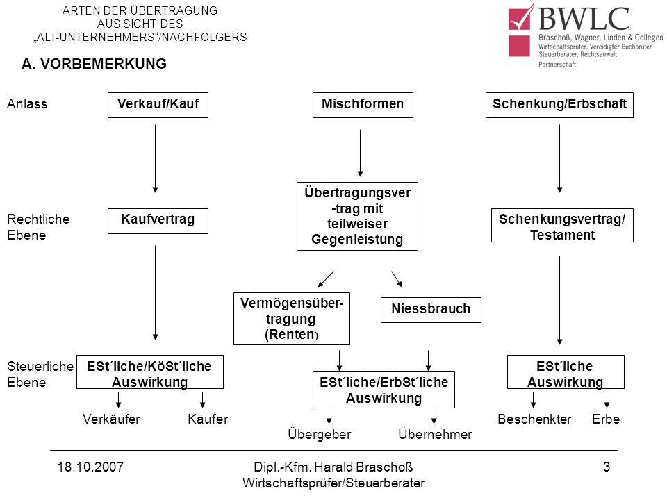 A. VORBEMERKUNG Anlass Verkauf/Kauf Mischformen Schenkung/Erbschaft