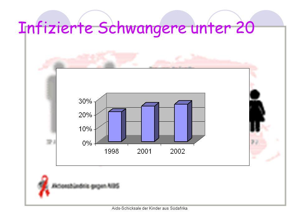Infizierte Schwangere unter 20