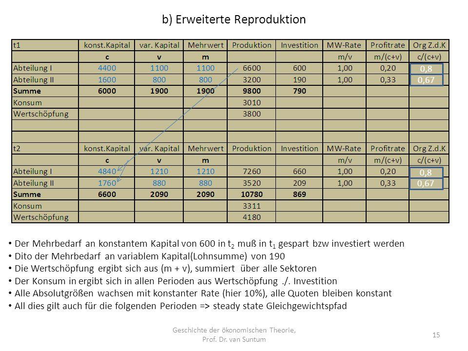 b) Erweiterte Reproduktion