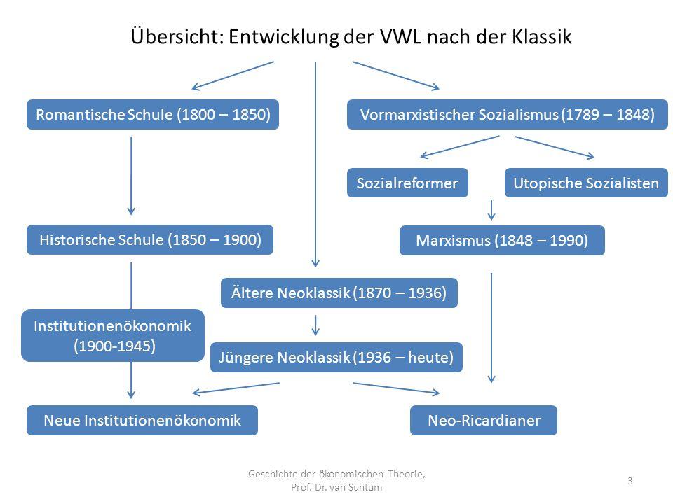 Übersicht: Entwicklung der VWL nach der Klassik