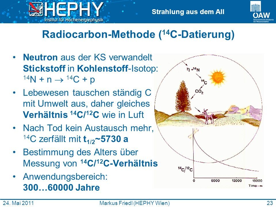 Radiocarbon-Methode (14C-Datierung)