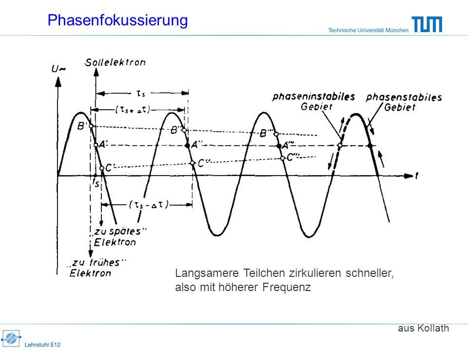 Phasenfokussierung Langsamere Teilchen zirkulieren schneller, also mit höherer Frequenz aus Kollath