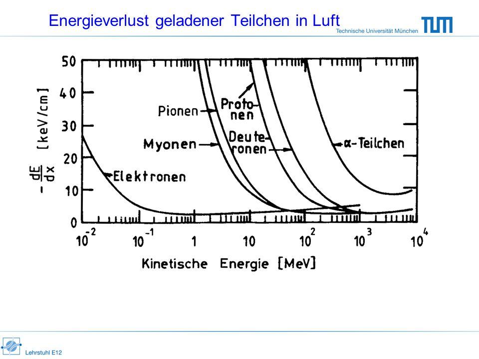 Energieverlust geladener Teilchen in Luft