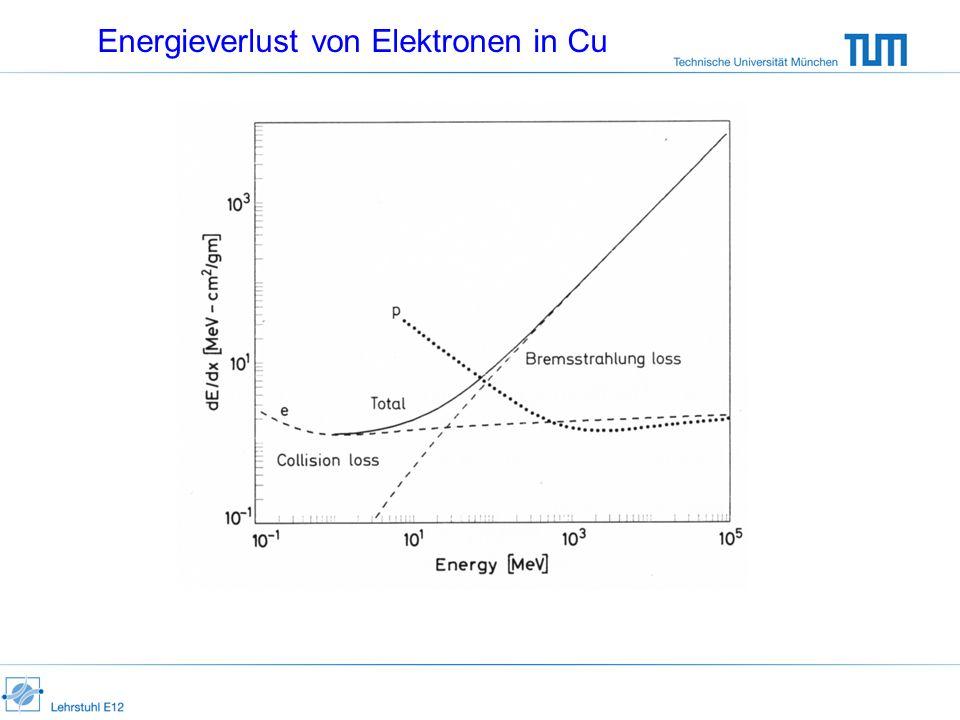 Energieverlust von Elektronen in Cu