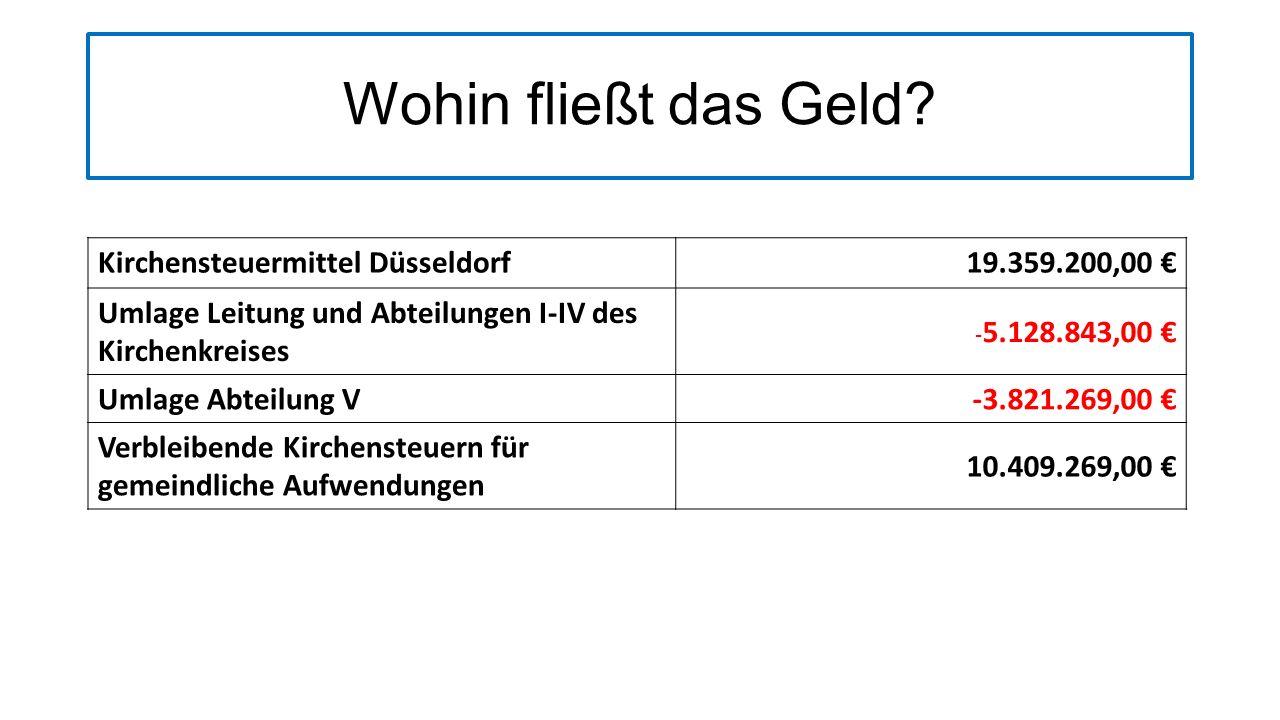 Wohin fließt das Geld Kirchensteuermittel Düsseldorf 19.359.200,00 €