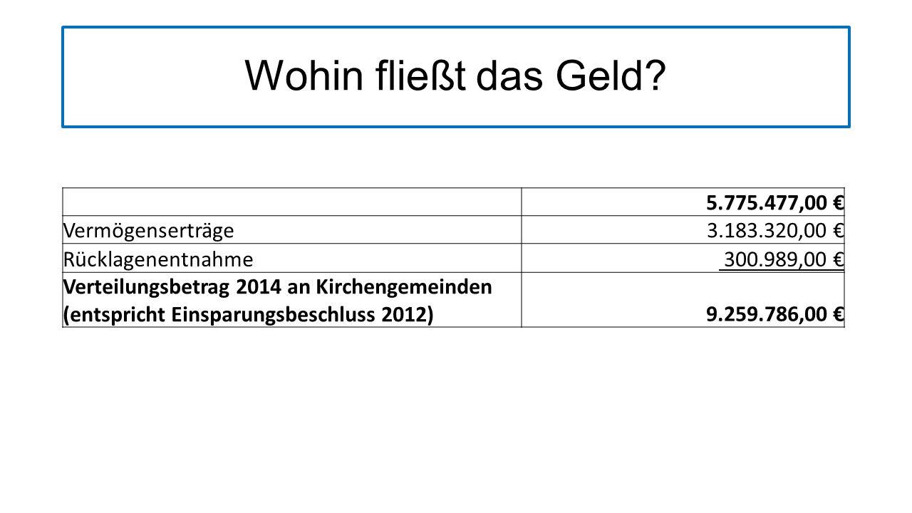 Wohin fließt das Geld 5.775.477,00 € Vermögenserträge 3.183.320,00 €