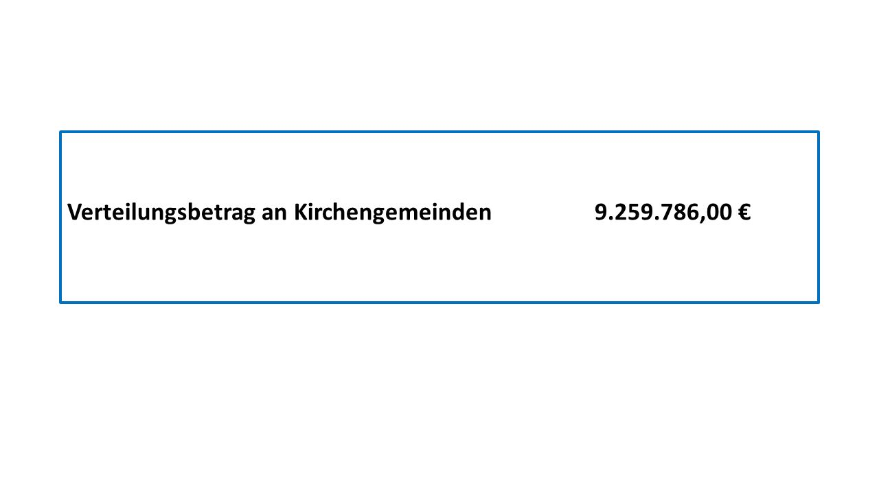 Verteilungsbetrag an Kirchengemeinden 9.259.786,00 €