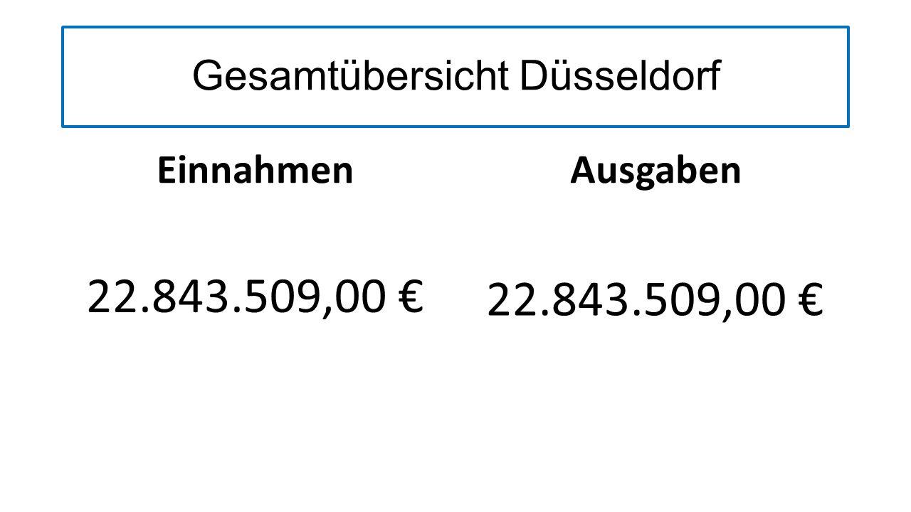 Gesamtübersicht Düsseldorf