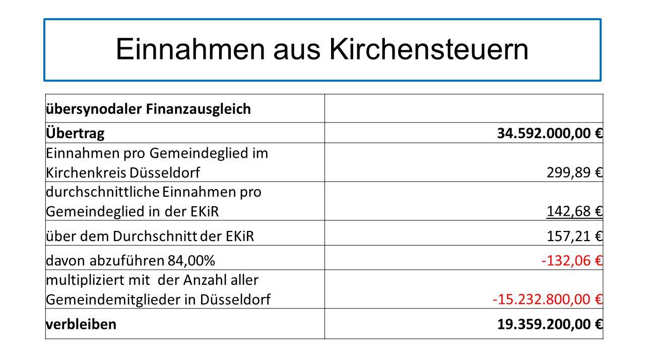 Einnahmen aus Kirchensteuern