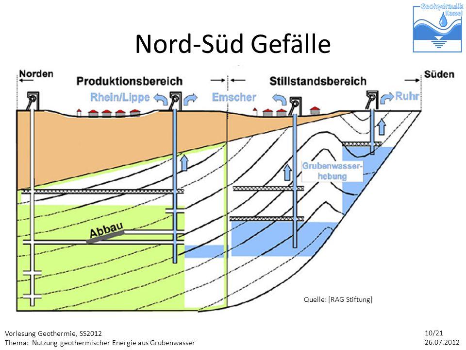 Nord-Süd Gefälle Im Ruhrrevier verlaufen die Steinkohleflöze mit 5° Neigung von Süd nach Nord in den Untergrund. -> Nordwanderung.