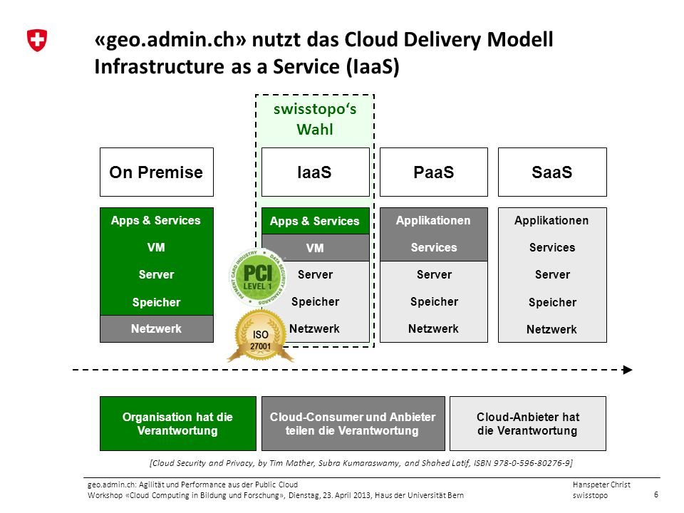 «geo.admin.ch» nutzt das Cloud Delivery Modell Infrastructure as a Service (IaaS)