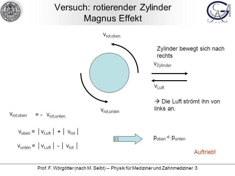 Versuch: rotierender Zylinder Magnus Effekt