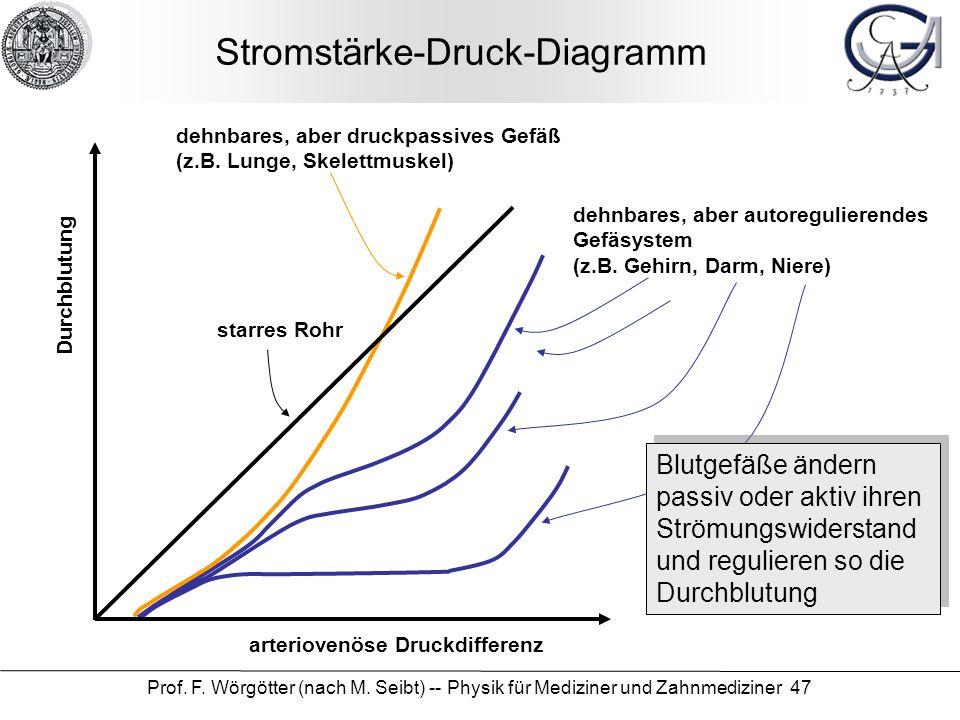 Stromstärke-Druck-Diagramm
