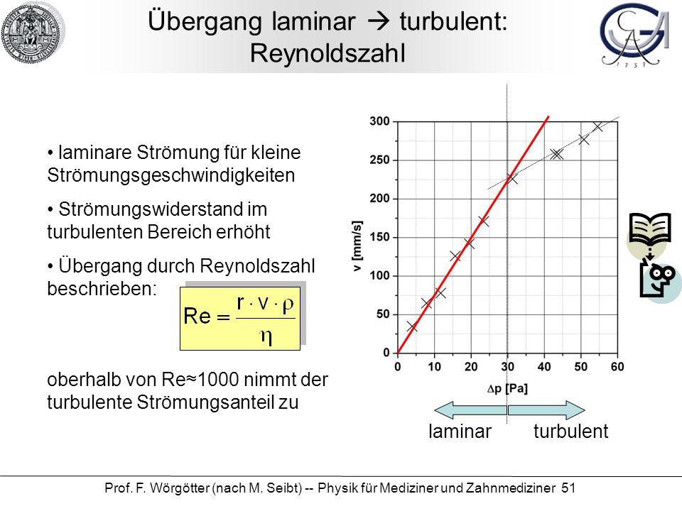 Übergang laminar  turbulent: Reynoldszahl