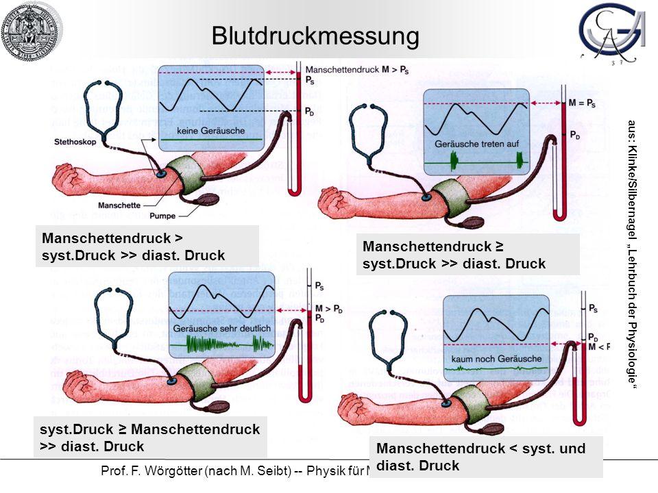 Blutdruckmessung Manschettendruck > syst.Druck >> diast. Druck. Manschettendruck ≥ syst.Druck >> diast. Druck.