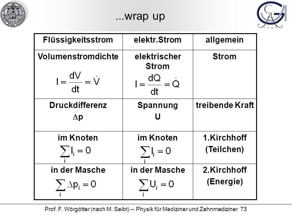 ...wrap up 1.Kirchhoff (Teilchen) im Knoten 2.Kirchhoff (Energie)