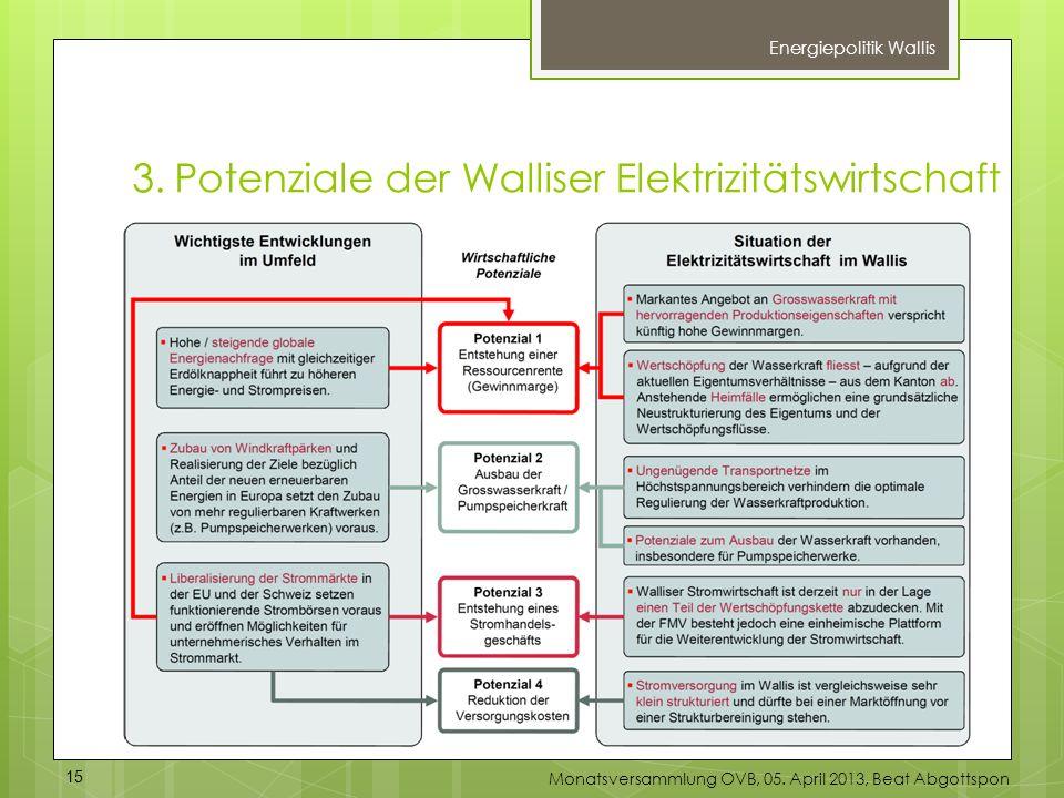 3. Potenziale der Walliser Elektrizitätswirtschaft
