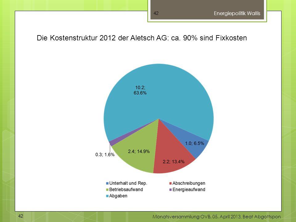 Die Kostenstruktur 2012 der Aletsch AG: ca. 90% sind Fixkosten