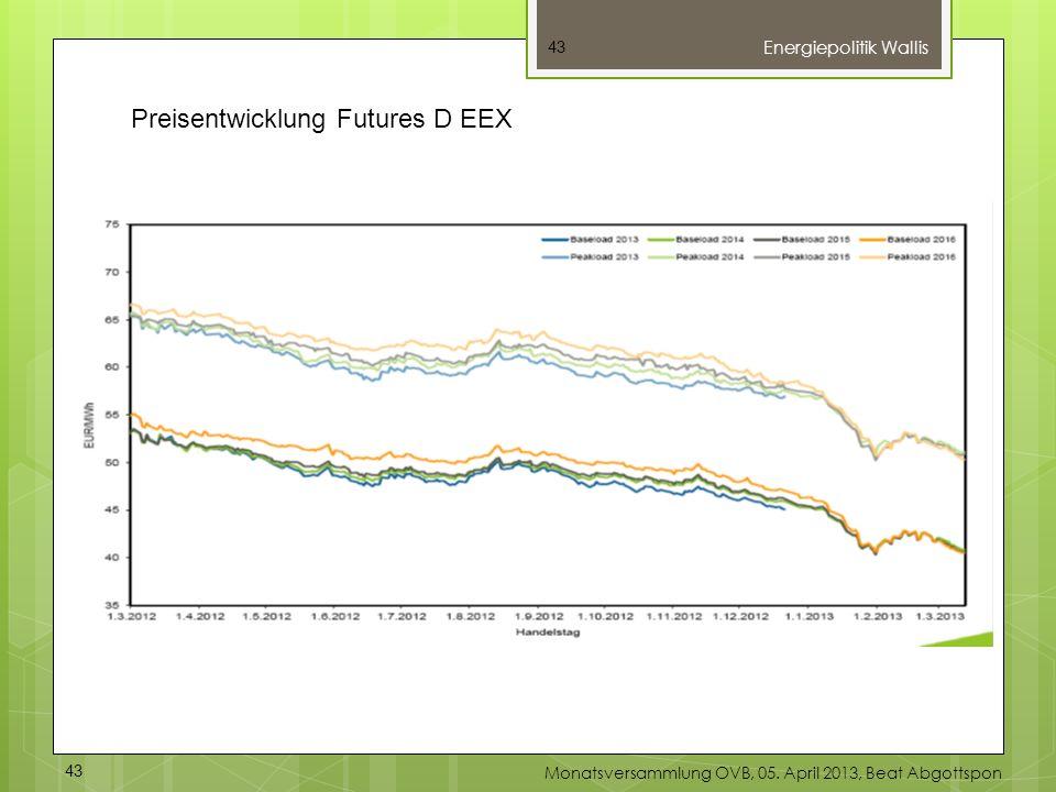 Preisentwicklung Futures D EEX
