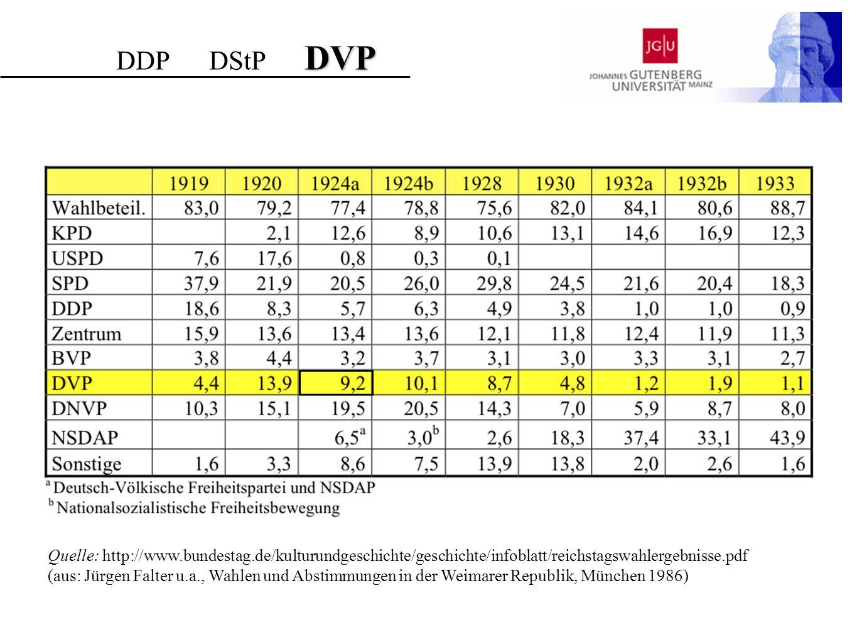 DDP DStP DVP Quelle: http://www.bundestag.de/kulturundgeschichte/geschichte/infoblatt/reichstagswahlergebnisse.pdf.