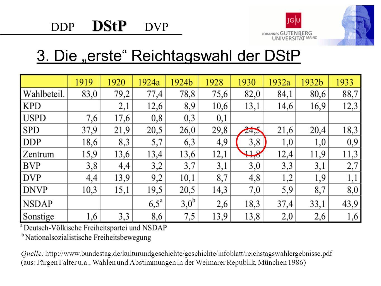 """3. Die """"erste Reichtagswahl der DStP"""
