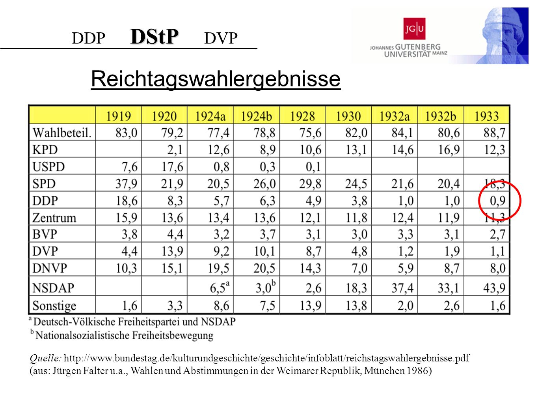 Reichtagswahlergebnisse