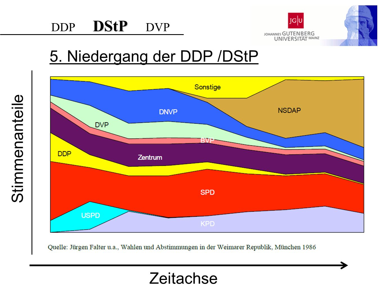 5. Niedergang der DDP /DStP